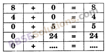 RBSE Solutions for Class 6 Maths Chapter 3 पूर्ण संख्याएँ In Text Exercise image 13