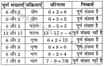RBSE Solutions for Class 6 Maths Chapter 3 पूर्ण संख्याएँ In Text Exercise image 2