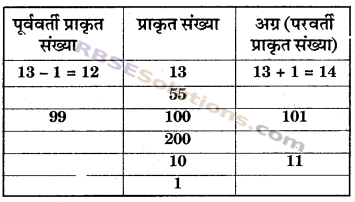 RBSE Solutions for Class 6 Maths Chapter 3 पूर्ण संख्याएँ In Text Exercise image 3