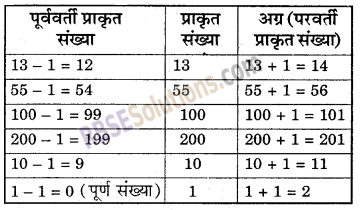 RBSE Solutions for Class 6 Maths Chapter 3 पूर्ण संख्याएँ In Text Exercise image 4