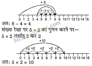 RBSE Solutions for Class 6 Maths Chapter 3 पूर्ण संख्याएँ In Text Exercise image 8