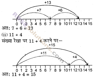 RBSE Solutions for Class 6 Maths Chapter 3 पूर्ण संख्याएँ In Text Exercise image 9