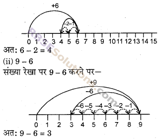RBSE Solutions for Class 6 Maths Chapter 3 पूर्ण संख्याएँ In Text Exercise image 10
