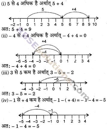 RBSE Solutions for Class 6 Maths Chapter 4 ऋणात्मक संख्याएँ एवं पूर्णांक Ex 4.2 image 1