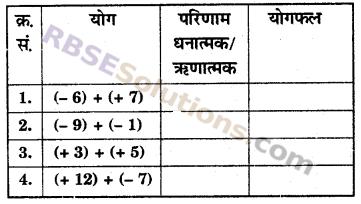 RBSE Solutions for Class 6 Maths Chapter 4 ऋणात्मक संख्याएँ एवं पूर्णांक In Text Exercise image 2