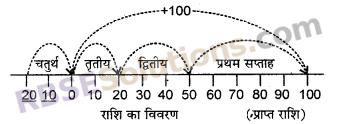 RBSE Solutions for Class 6 Maths Chapter 4 ऋणात्मक संख्याएँ एवं पूर्णांक In Text Exercise image 5