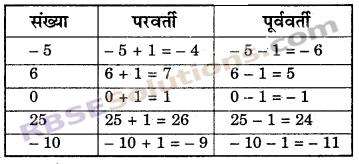 RBSE Solutions for Class 6 Maths Chapter 4 ऋणात्मक संख्याएँ एवं पूर्णांक In Text Exercise image 8