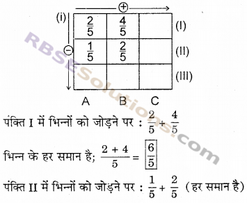 RBSE Solutions for Class 6 Maths Chapter 5 भिन्न Ex 5.5 image 5