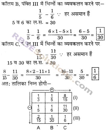 RBSE Solutions for Class 6 Maths Chapter 5 भिन्न Ex 5.5 image 8