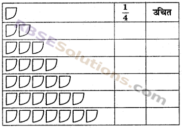 RBSE Solutions for Class 6 Maths Chapter 5 भिन्न In Text Exercise image 15b