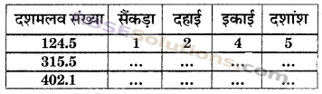 RBSE Solutions for Class 6 Maths Chapter 6 दशमलव संख्याएँ In Text Exercise image 11