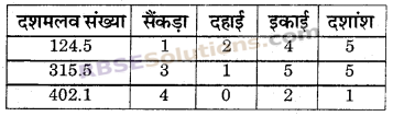 RBSE Solutions for Class 6 Maths Chapter 6 दशमलव संख्याएँ In Text Exercise image 12