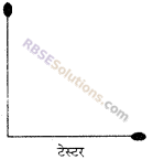 RBSE Solutions for Class 6 Maths Chapter 8 आधारभूत ज्यामितीय अवधारणाएँ एवं रचना In Text Exercise image 12