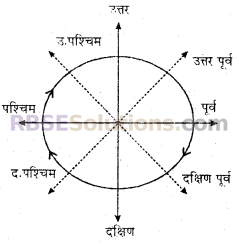 RBSE Solutions for Class 6 Maths Chapter 8 आधारभूत ज्यामितीय अवधारणाएँ एवं रचना In Text Exercise image 4