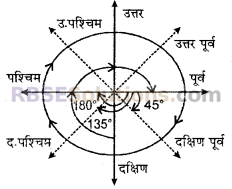 RBSE Solutions for Class 6 Maths Chapter 8 आधारभूत ज्यामितीय अवधारणाएँ एवं रचना In Text Exercise image 5
