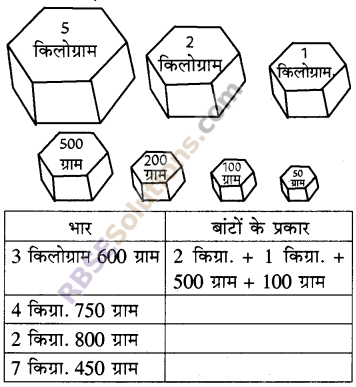 RBSE Solutions for Class 5 Maths Chapter 12 भारIn Text Exercise image 1