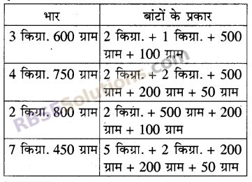 RBSE Solutions for Class 5 Maths Chapter 12 भारIn Text Exercise image 2