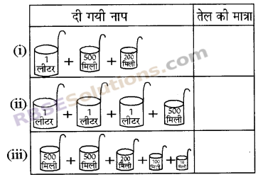 RBSE Solutions for Class 5 Maths Chapter 15 धारिता In Text Exercise image 4