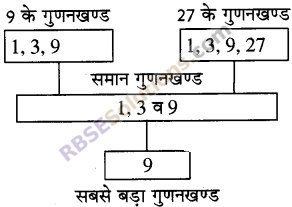 RBSE Solutions for Class 5 Maths Chapter 5 गुणज एवं गुणनखण्ड Ex 5.1 image 1