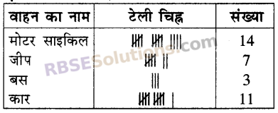 RBSE Solutions for Class 5 Maths Chapter 9 आँकड़ेIn Text Exercise image 3