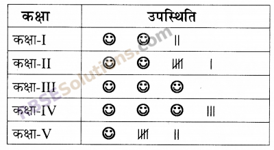 RBSE Solutions for Class 5 Maths Chapter 9 आँकड़ेIn Text Exercise image 8