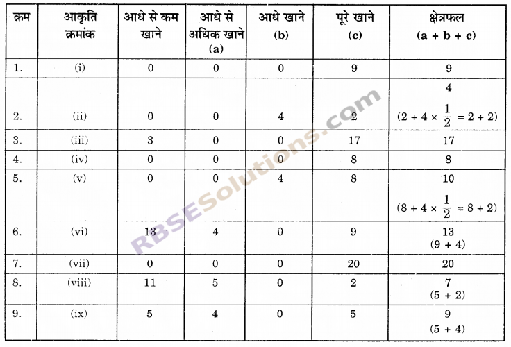 RBSE Solutions for Class 6 Maths Chapter 14 परिमाप एवं क्षेत्रफल Ex 14.2 image 2