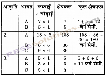 RBSE Solutions for Class 6 Maths Chapter 14 परिमाप एवं क्षेत्रफल Ex 14.2 image 6
