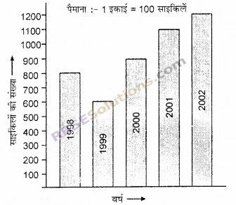 RBSE Solutions for Class 6 Maths Chapter 15 आँकड़ों का प्रबन्धन Additional Questions image 11