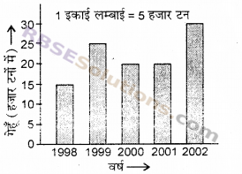 RBSE Solutions for Class 6 Maths Chapter 15 आँकड़ों का प्रबन्धन Additional Questions image 12
