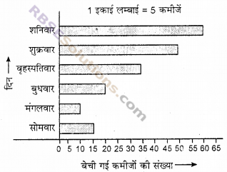 RBSE Solutions for Class 6 Maths Chapter 15 आँकड़ों का प्रबन्धन Additional Questions image 13