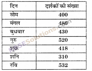 RBSE Solutions for Class 6 Maths Chapter 15 आँकड़ों का प्रबन्धन Additional Questions image 2