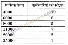 RBSE Solutions for Class 6 Maths Chapter 15 आँकड़ों का प्रबन्धन Additional Questions image 3