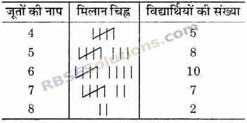 RBSE Solutions for Class 6 Maths Chapter 15 आँकड़ों का प्रबन्धन Additional Questions image 7