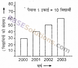 RBSE Solutions for Class 6 Maths Chapter 15 आँकड़ों का प्रबन्धन Additional Questions image 8