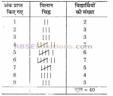 RBSE Solutions for Class 6 Maths Chapter 15 आँकड़ों का प्रबन्धन Additional Questions image 9