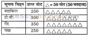 RBSE Solutions for Class 6 Maths Chapter 15 आँकड़ों का प्रबन्धन Ex 15.2 image 5