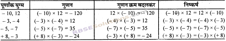 RBSE Solutions for Class 7 Maths Chapter 1 पूर्णाक In Text Exercise