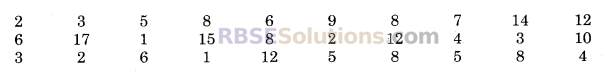 RBSE Solutions for Class 9 Maths Chapter 15 सांख्यिकी Ex 15.2