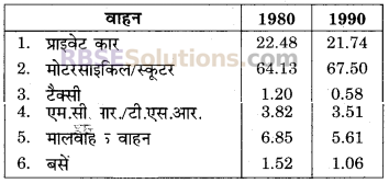 RBSE Solutions for Class 9 Maths Chapter 16सड़क सुरक्षा शिक्षा