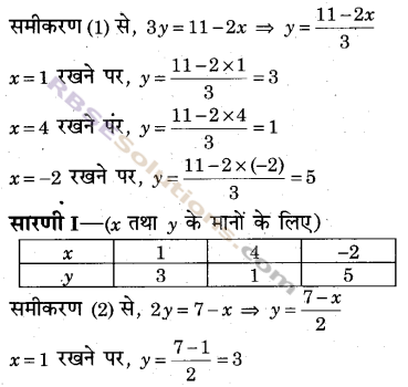 RBSE Solutions for Class 9 Maths Chapter 4 दो चरों वाले रैखिक समीकरण Additional Questions