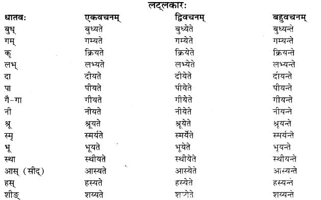 RBSE Class 10 Sanskrit व्याकरणम् वाच्य-परिवर्तनम् image 5