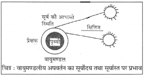 RBSE Class 10 Science Board Paper 2018 image 18