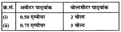 RBSE Class 10 Science Board Paper 2018 image 4