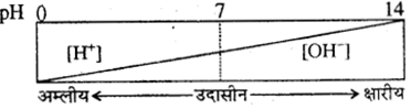 RBSE Class 10 Science Model Paper 1 image 11