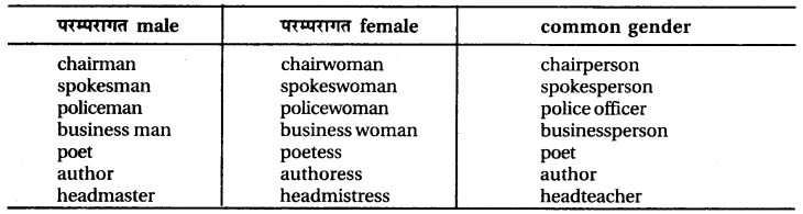 RBSE Class 6 English Vocabulary Gender image 8