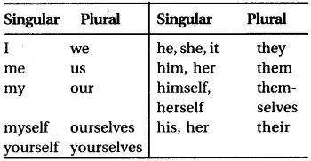 RBSE Class 6 English Vocabulary Number image 14