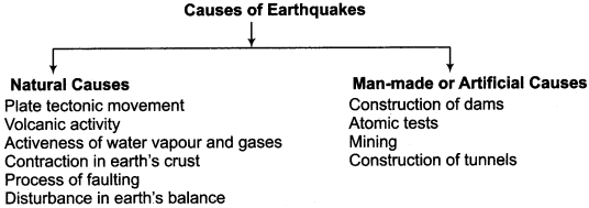RBSE Solutions for Class 11 Indian Geography Chapter 10 Natural Disasters and Management, Earthquakes & Landslides img-1