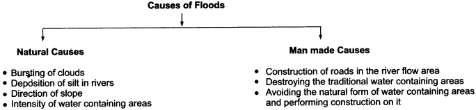 RBSE Solutions for Class 11 Indian Geography Chapter 11 Natural Disasters and Management (Flood, Drought and Sea Storm) img-1