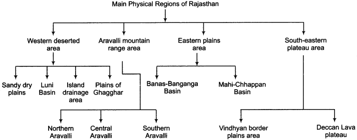 RBSE Solutions for Class 11 Indian Geography Chapter 12 Rajasthan Introduction Physical Features and Drainage System img-1