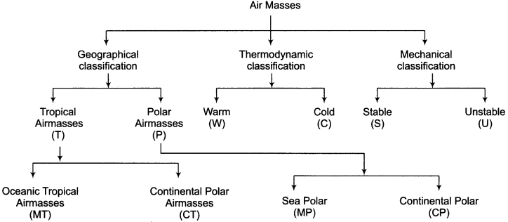 RBSE Solutions for Class 11 Physical Geography Chapter 14 Airmasses, Front, Cyclone and Anticyclone img-2